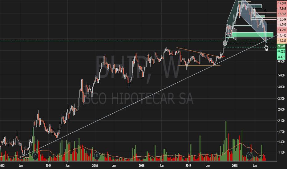 BHIP: Banco Hipotecario   BHIP - BCBA - MERVAL