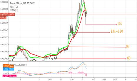 SCBTC: Siacoin mostrando uma tendencia de Queda