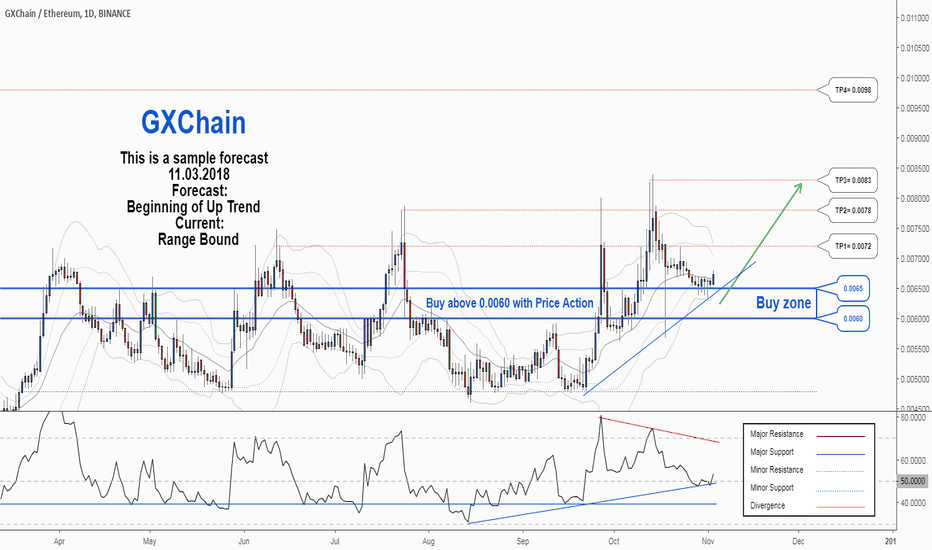 GXSETH: There is a possibility for the beginning of an uptrend in GXSETH