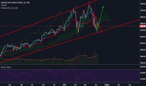 NQ1!: NASDAQ invertito da poco