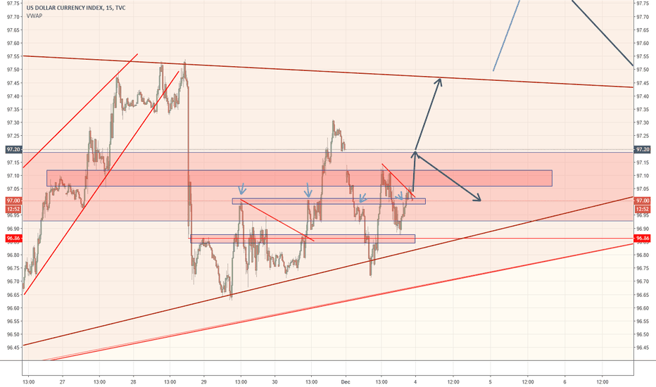 DXY: dxy moves