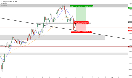 USDJPY: Swing point formed - Trend Reversal?