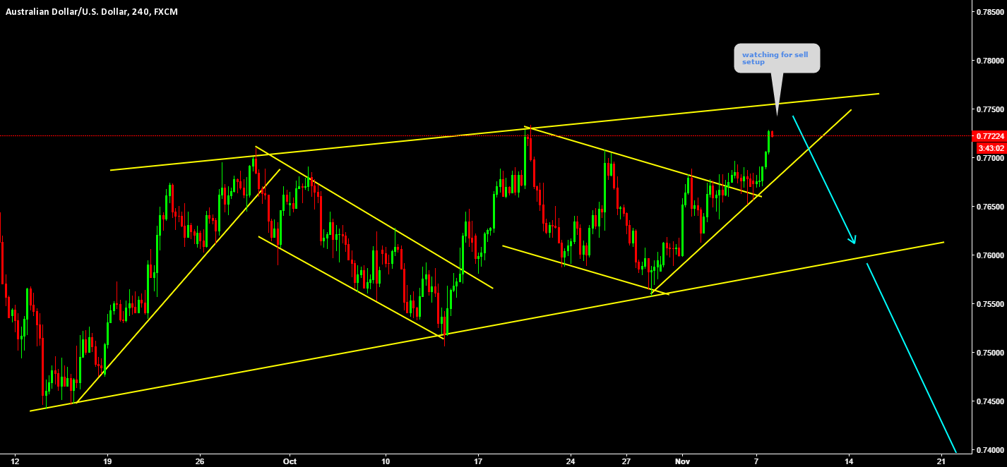 AUDUSD Here we got the price on sell place