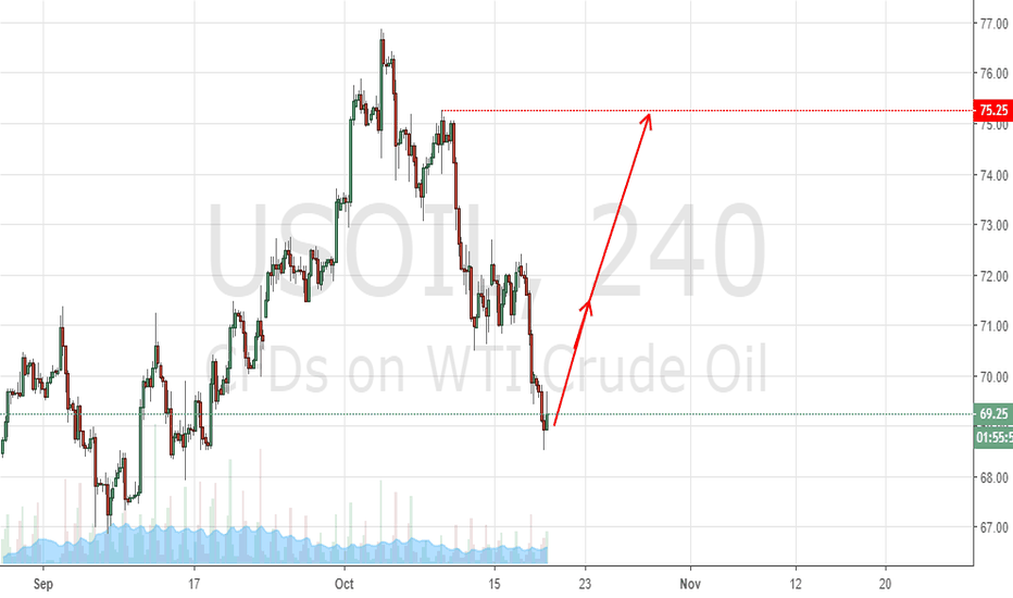 USOIL: crude up move is coming