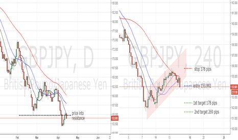 GBPJPY: channel break GBPJPY