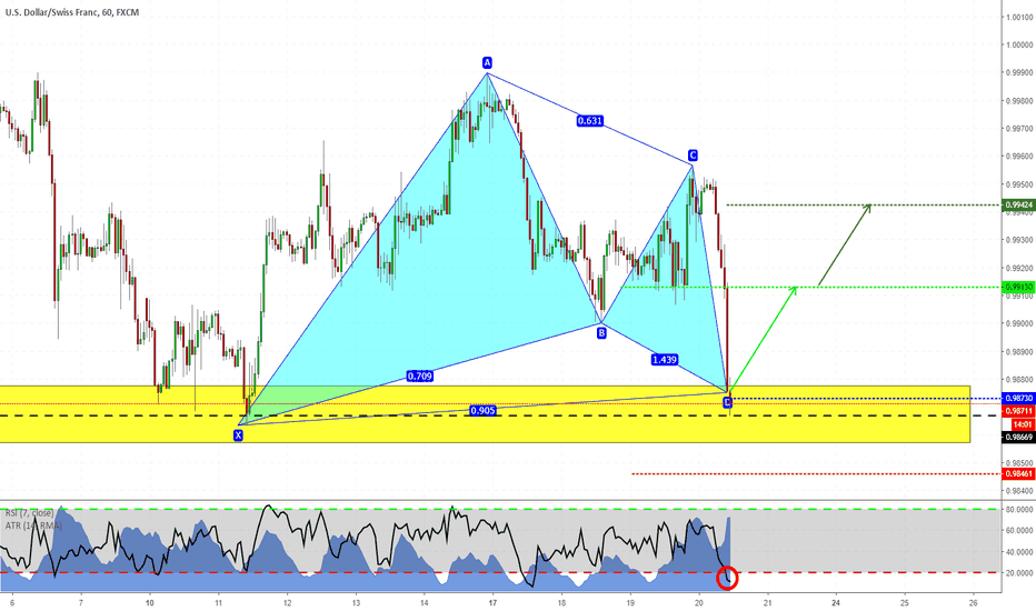 USDCHF: USDCHF - Gartley in zona critica