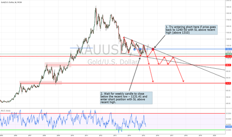 XAUUSD: Short XAUUSD Gold on a way to $1000 and below?!
