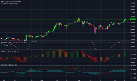 BTCUSD: Short term dip