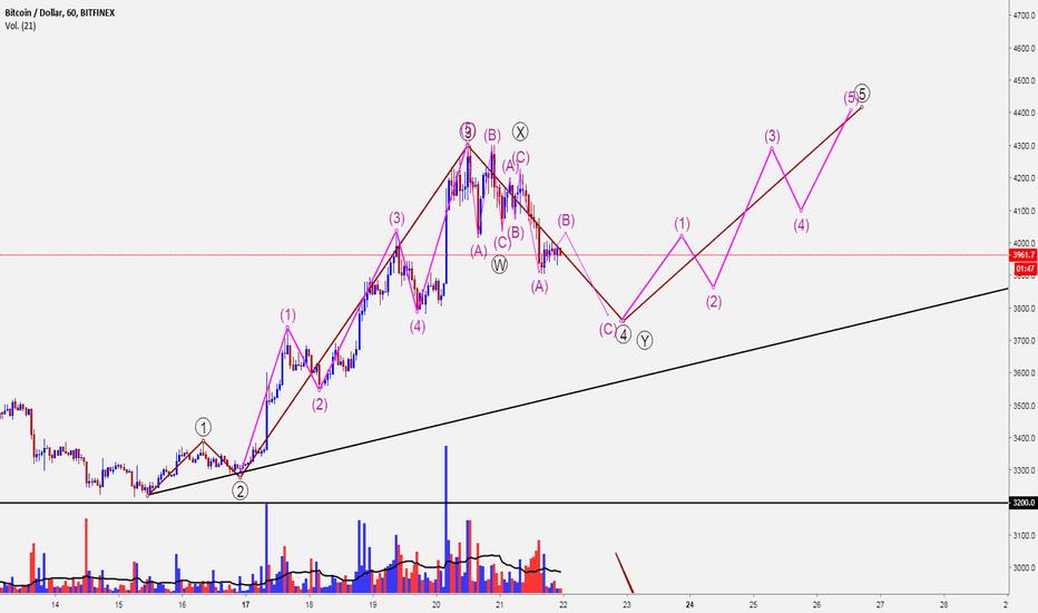 BTCUSD: Bitcoin y Elliott Wave. Cuidado con los que piensan en cortos.