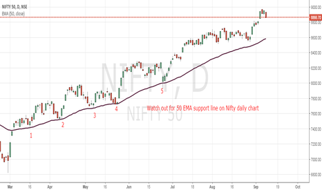 NIFTY: Nifty Unlikely to go below 50 ema line on daily charts