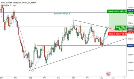 NZDUSD: Don't short NZDusd?! Longterm analyse.