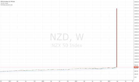 NZD: What in the hell???