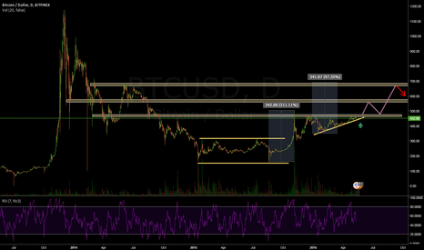 BTCUSD: BTCUSD Daily - Ascending Triangle & ABCD pattern