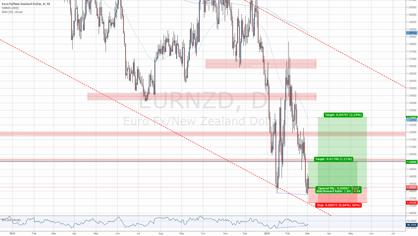 #EURNZD: Downtrend Tunnel, Less risky Approach