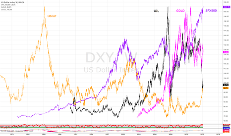 DXY: OIL + GOLD + SPX500 + DOLLAR