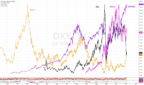 DXY: OIL + GOLD + SPX500 + DOLLAR
