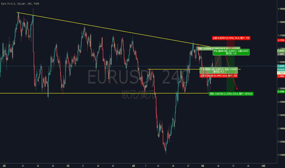 EURUSD: 欧元短多,波空的机会