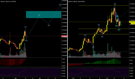 XMRBTC: $XMRBTC  Monero starting next cycle up