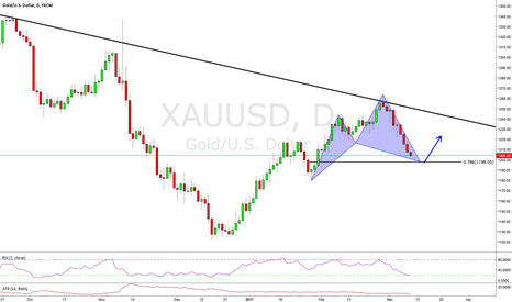 XAUUSD: Daily Cypher Pattern on GOLD