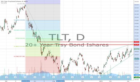TLT: TLT Levels