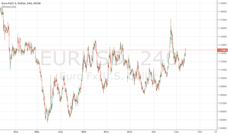 EURUSD: Long position