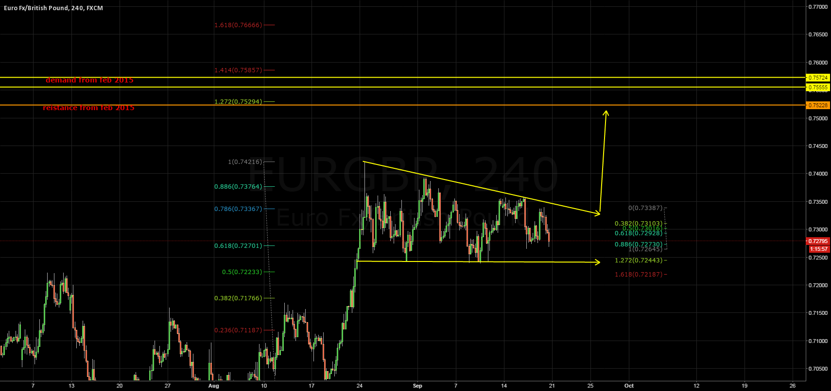 Possible pattern with fib confluence and previous structure
