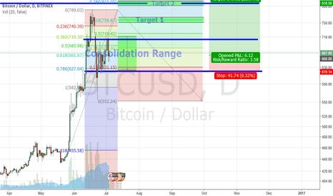 BTCUSD: Bitcoin: <1 week for halving