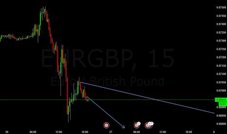 EURGBP: EURGBP Short Trade Posibility