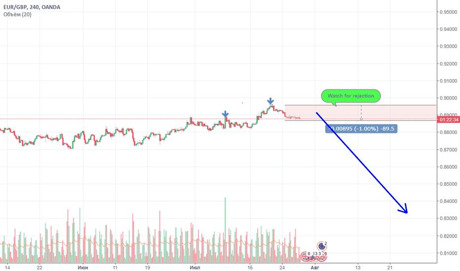EURGBP: EUR/GBP forecast