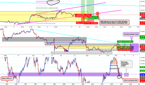 USDJPY: Usd news expectartions are Great & Channel