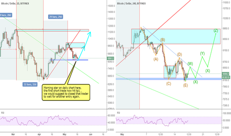 BTCUSD: BTCUSD: if this is a support zone