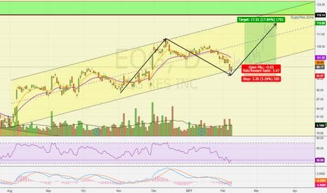 EOG: Buying Opportunity Here