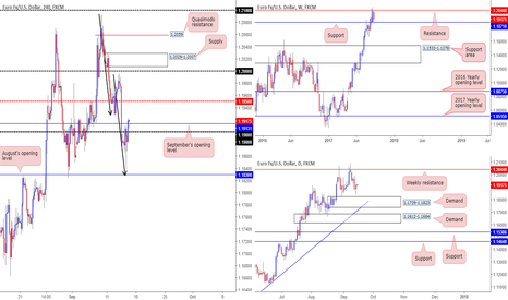 EURUSD: Thoughts on recent EUR/USD moves...