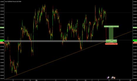 EURGBP: EURGBP trade the rebound