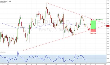EURUSD: Long EURUSD...September Trading's idea.