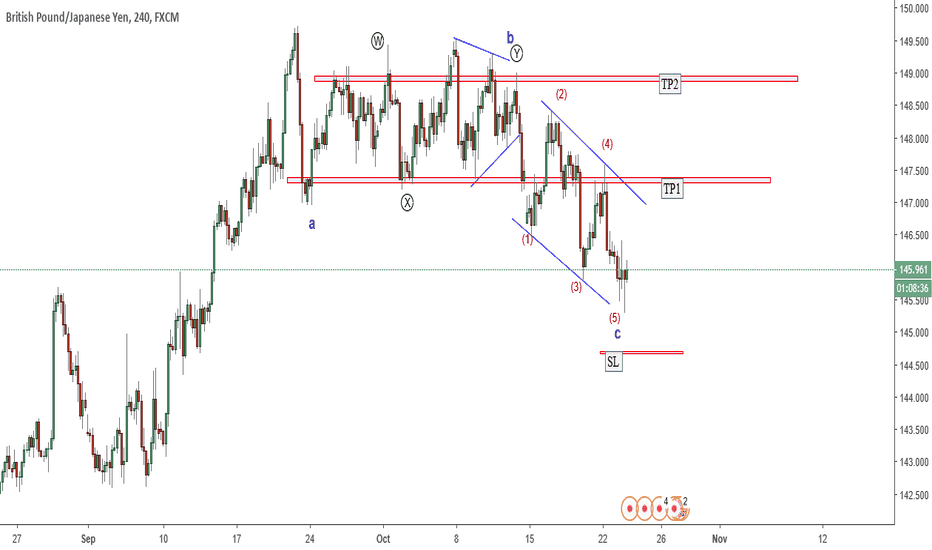 GBPJPY: Education series 4 : Ending diagonal - real time example and set