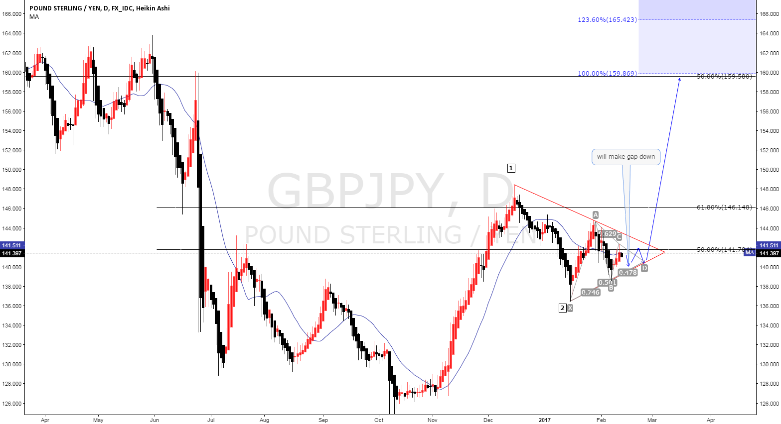 GBPJPY will open gap down and go to hair