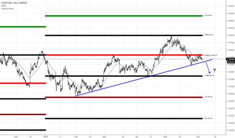 USDCAD: Yearly Pivot Break the Trend?