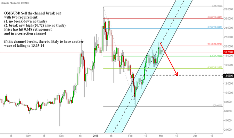 OMGUSD: OMGUSD Sell the channel break out with two requirement: