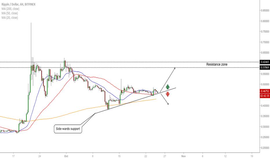 XRPUSD: XRP/USD - The Latest