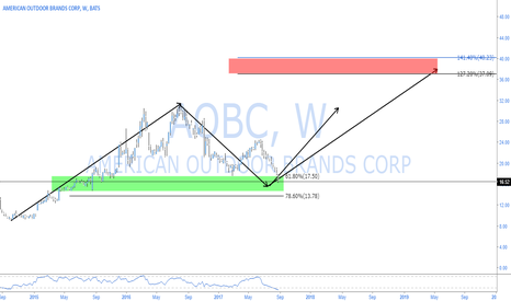 AOBC: AOBC - SMITH AND WESSON QUICK BULLISH TC FIND OP