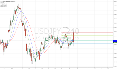 USDJPY: USDJPY Short Selling (80% probability)