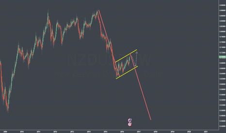 NZDUSD: Waiting For A Long Term Sell... HUGE Potential!
