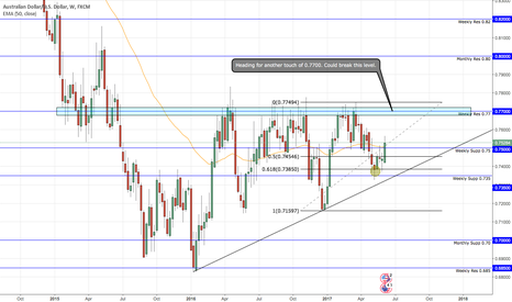 AUDUSD: AUD/USD Weekly outlook. 0.7700 in site.