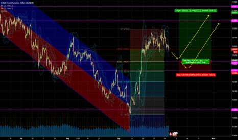 GBPCAD: GBPCAD Short term pullback for medium term Long move