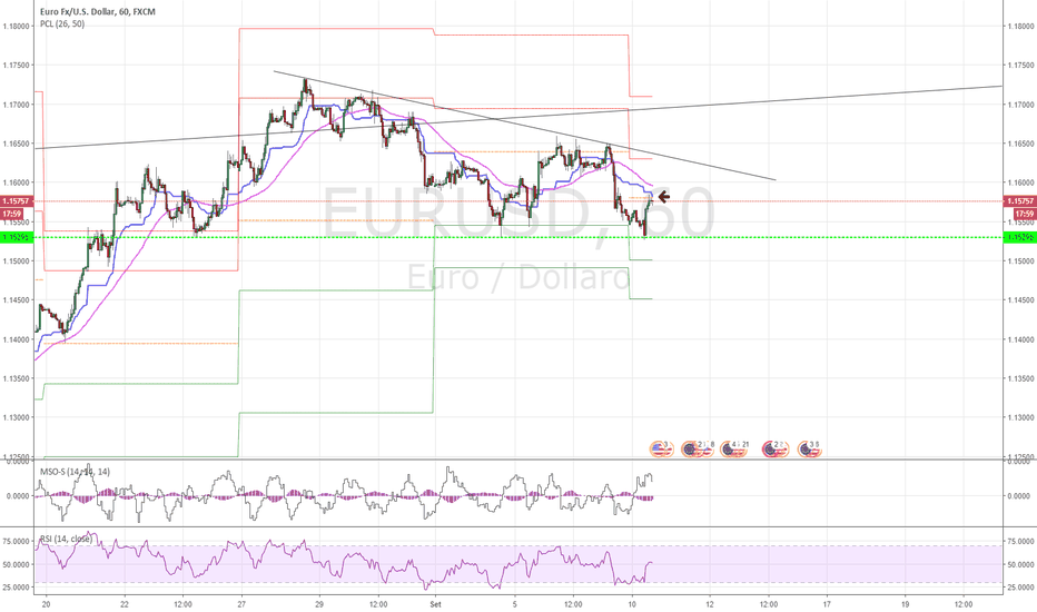 EURUSD: EUR/USD aggiornamento 10/09/2018