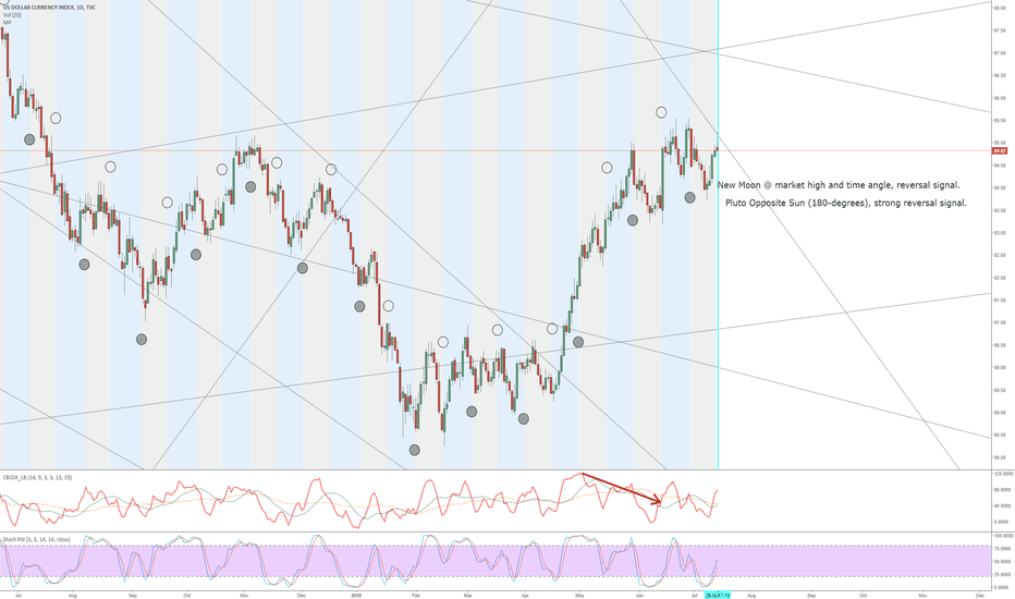 DXY: DXY bull trap initiated, Astrological Phenomena Cycle rejection