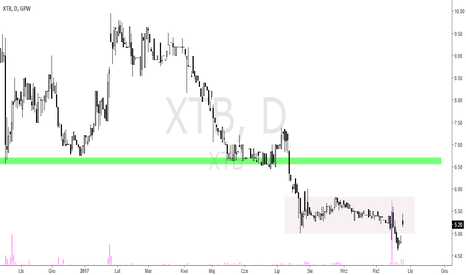 XTB: XTB - 70% wzrost przychodów wywołuje reakcję rynku