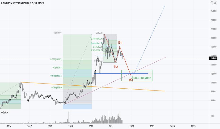 poli btc tradingview