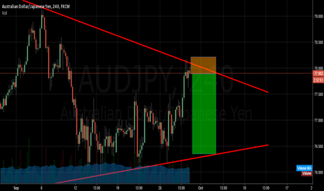 AUDJPY: sell audjpy now